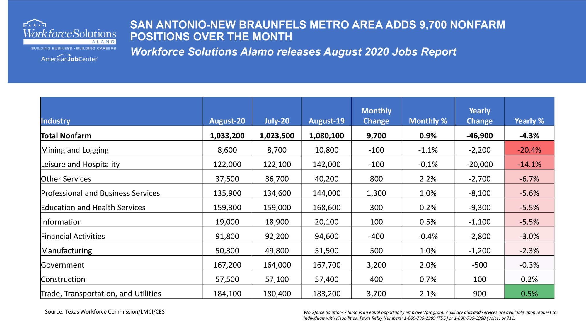 Table depicting Alamo Area Job Growth August 2020