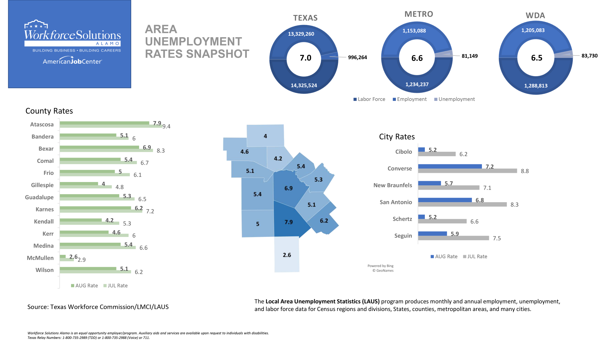 Graphs and tables showing unemployment information for August 2020 in 13 County Alamo Area